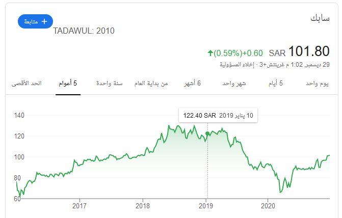 افضل شركة توزيع الأرباح في السوق السعودي 2021  سعادة المستثمر