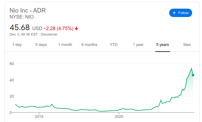 تغيرات سعر شركة نيو خلال 5 سنوات
