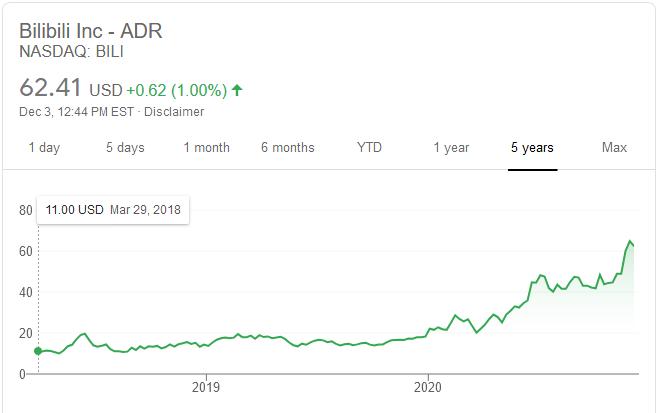 سعر سهم أسهم شركة ZTO Express خلال الخمس سنوات الاخيرة