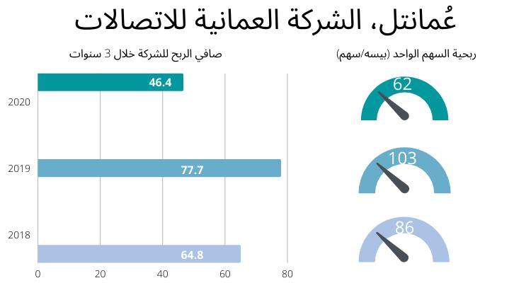 صافي ربح عمان تيل خلال 3 سنوات