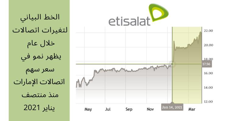تغيرات سعر سهم شركة اتصالات الامارات خلال عام