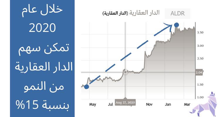 تغيرات سعر سهم الدار العقارية خلاال عام 2020