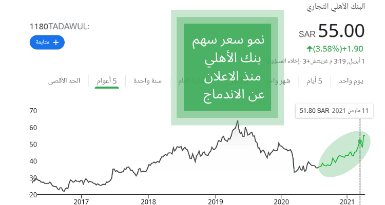 تغيرات سهم بنك الاهلي السعودي خلال 7 سنوات