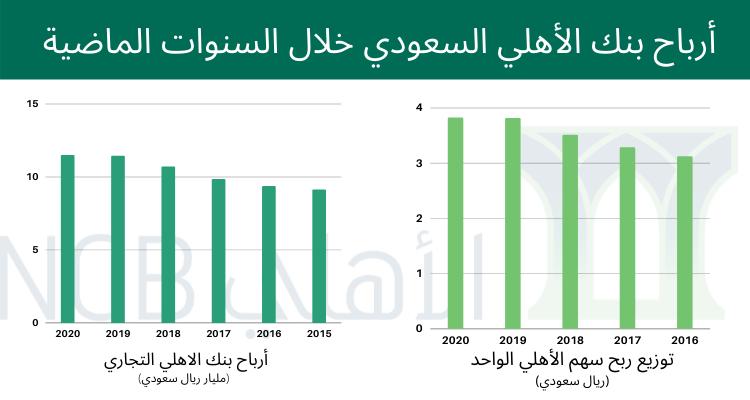 ارباح بنك الاهلي التجاري السعودي خلال 5 سنوات