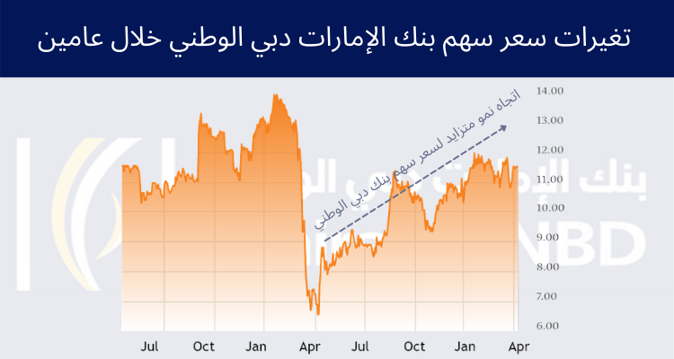 تغيرات سعر سهم بنك الإمارات دبي الوطني