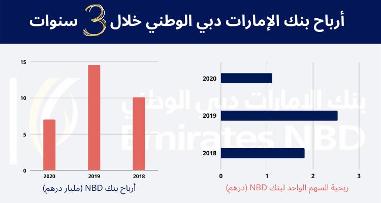ارباح بنك الامارات دبي الوطني وتوزيعاته