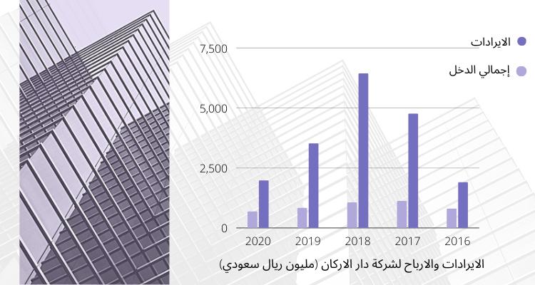 ايرادات واجمالي الدخل لدار الاركان خلال 5 سنوات