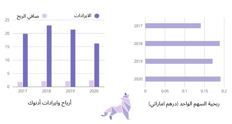 أرباح وايرادات ادنوك الاماراتية للتوزيع