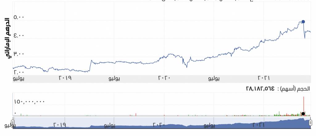 سعر سهم ادنوك خلال ٣ سنوات