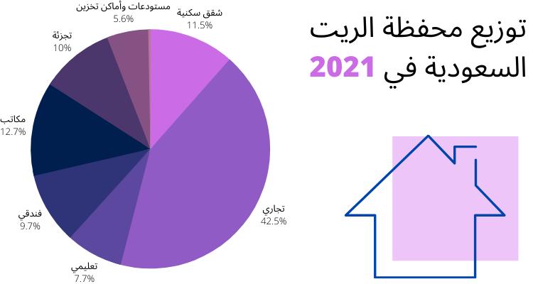 تجرتبي مع اصناديق الريت ، وتوزيع العقارات في الريت السعودي
