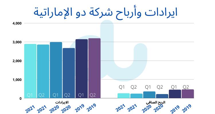 ارباح الربع الاول والثاني لشركة دو الامارتية خلال 3 سنوات