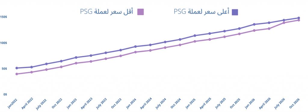 توقعات أعلى وأقل سعر لعملة باريس سان جيرمان خلال 5 سنوات