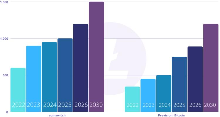 مستقبل عملة لايتكوين خلال الأعوام القادمة